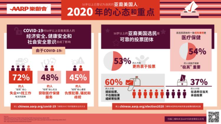 AARP樂齡會在2020年大選前聚焦50歲以上亞裔美國人選民的心態和重點